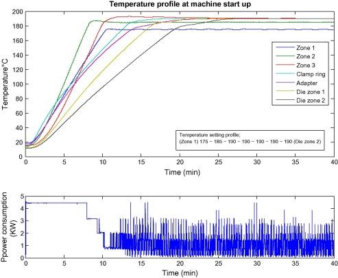 توزیع دما در سیلندر و مارپیچ
